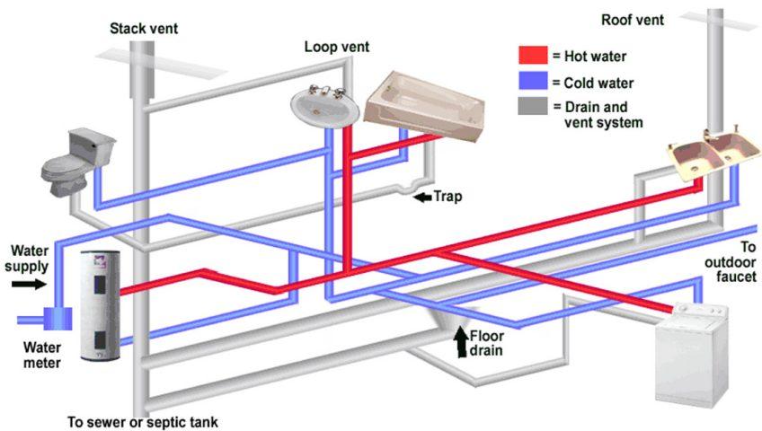 اصول لوله کشی ساختمان